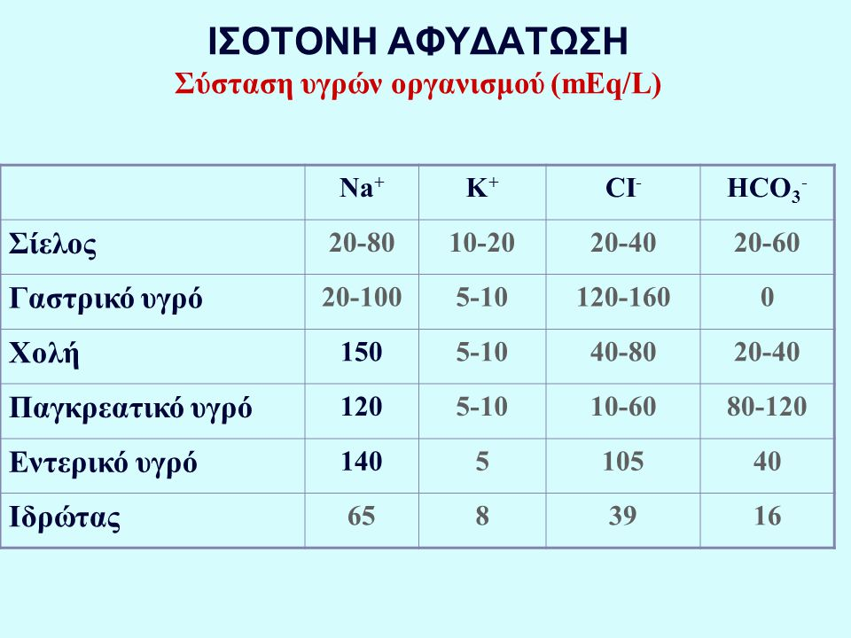 ΙΣΟΤΟΝΗ ΑΦΥΔΑΤΩΣΗ Σύσταση υγρών οργανισμού (mEq/L)