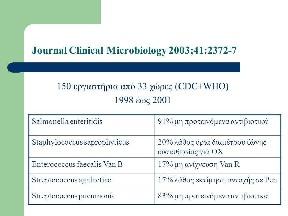 Journal Clinical Microbiology 2003;41:2372-7