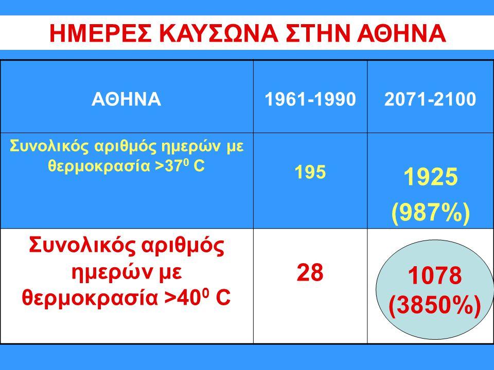 ΗΜΕΡΕΣ ΚΑΥΣΩΝΑ ΣΤΗΝ ΑΘΗΝΑ 1925 (987%) 28 1078 (3850%)