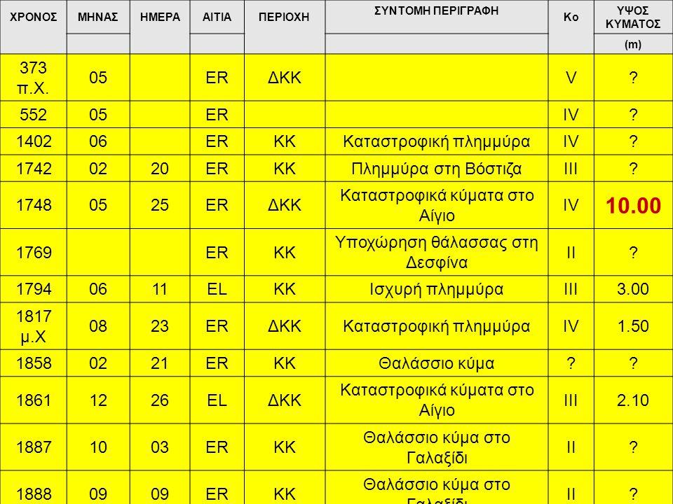 10.00 373 π.Χ. 05 ER ΔΚΚ V 552 IV 1402 06 ΚΚ Καταστροφική πλημμύρα