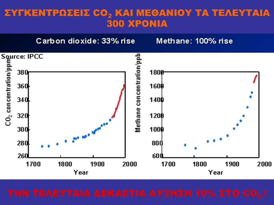 ΣΥΓΚΕΝΤΡΩΣΕΙΣ CO2 ΚΑΙ ΜΕΘΑΝΙΟΥ ΤΑ ΤΕΛΕΥΤΑΙΑ 300 ΧΡΟΝΙΑ