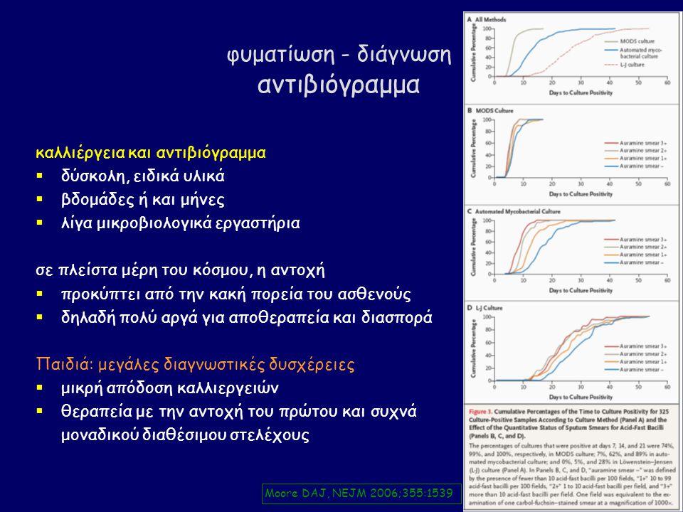 φυματίωση - διάγνωση αντιβιόγραμμα