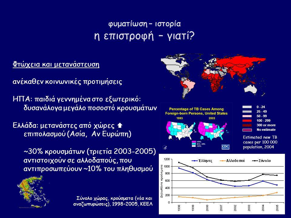 φυματίωση – ιστορία η επιστροφή – γιατί