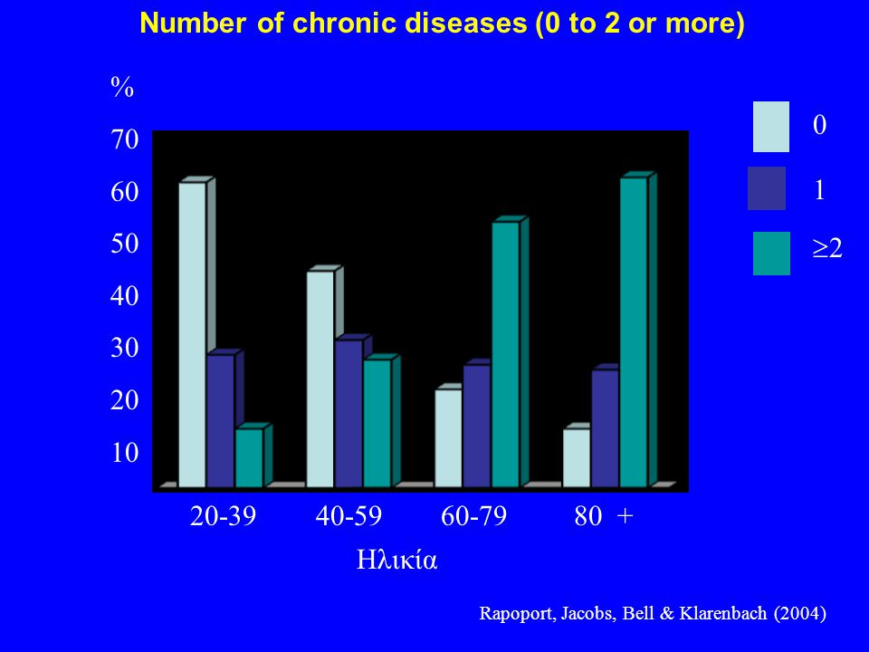 Number of chronic diseases (0 to 2 or more)