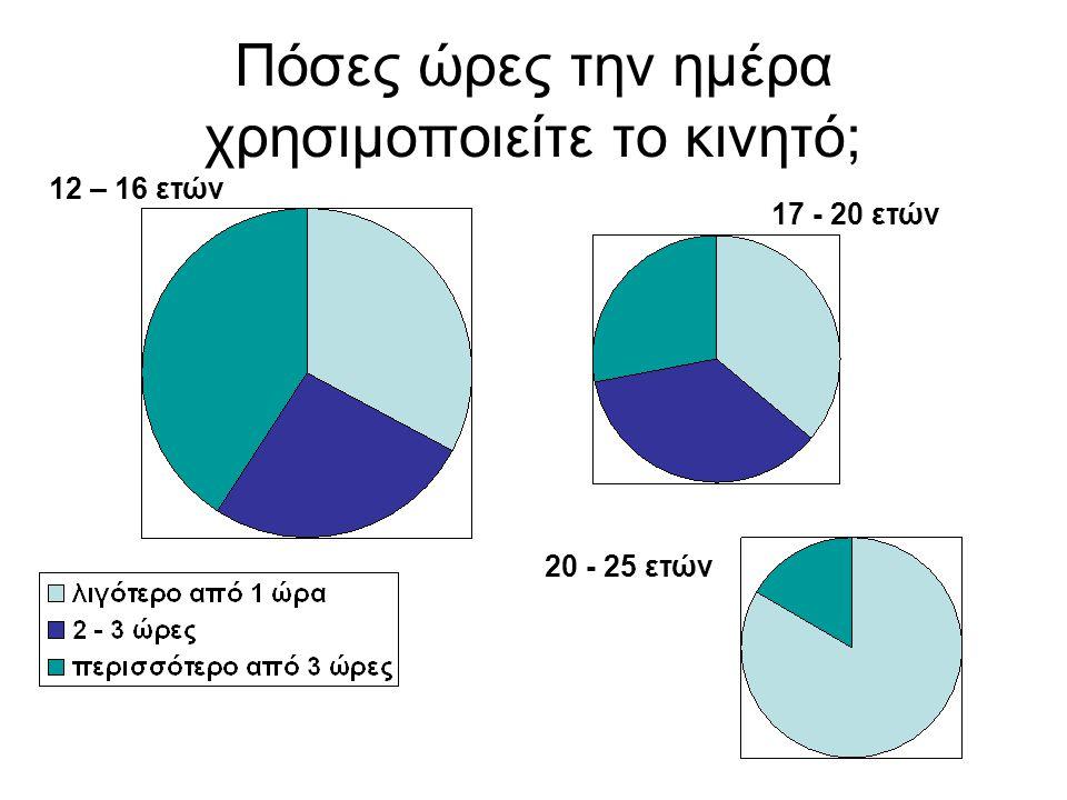 Πόσες ώρες την ημέρα χρησιμοποιείτε το κινητό;