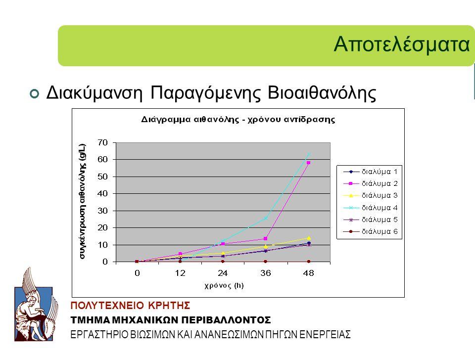 Αποτελέσματα Διακύμανση Παραγόμενης Βιοαιθανόλης