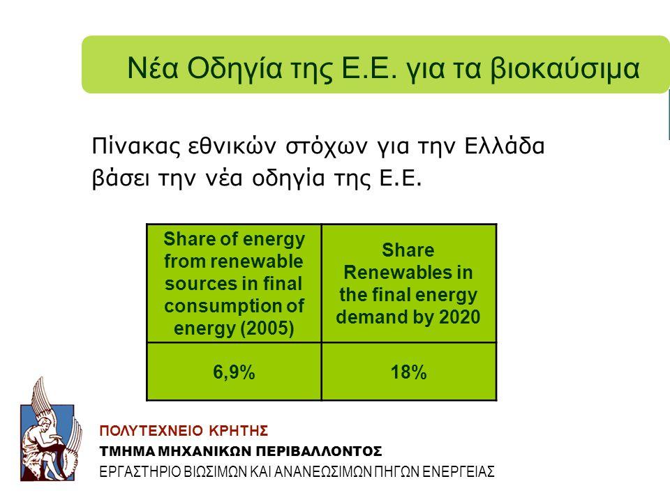 Νέα Οδηγία της Ε.Ε. για τα βιοκαύσιμα