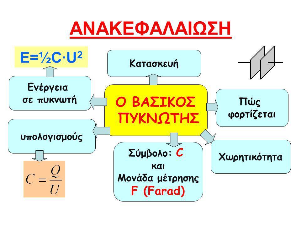 ΑΝΑΚΕΦΑΛΑΙΩΣΗ Ε=½C·U2 Ο ΒΑΣΙΚΟΣ ΠΥΚΝΩΤΗΣ F (Farad) Κατασκευή Ενέργεια