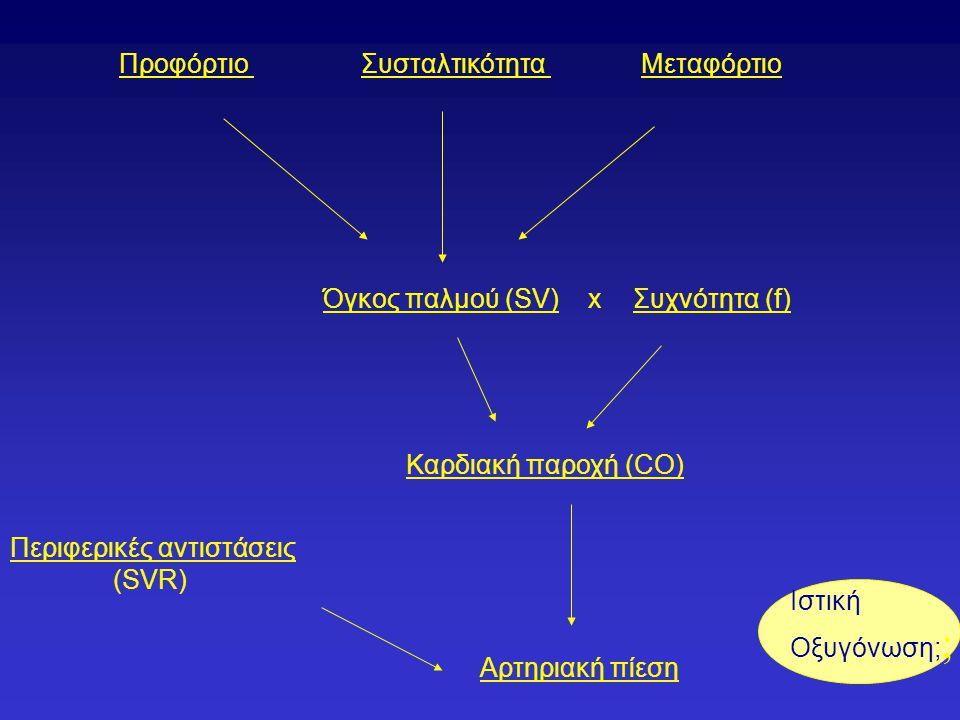 Προφόρτιο Συσταλτικότητα. Μεταφόρτιο. Όγκος παλμού (SV) x. Συχνότητα (f) Καρδιακή παροχή (CO) Περιφερικές αντιστάσεις.