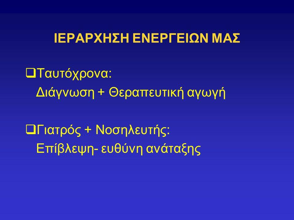 ΙΕΡΑΡΧΗΣΗ ΕΝΕΡΓΕΙΩΝ ΜΑΣ