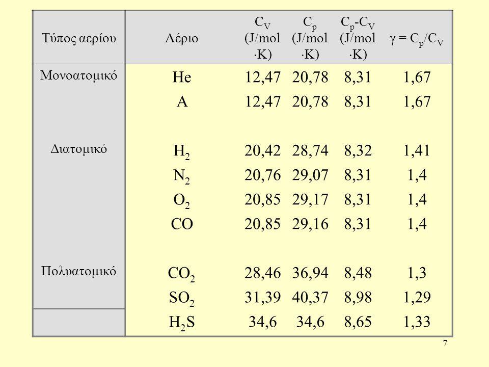 Τύπος αερίου Αέριο. CV. (J/molK) Cp. Cp-CV. γ = Cp/CV. Μονοατομικό. He. 12,47. 20,78. 8,31.