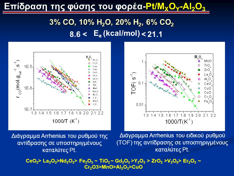 Επίδραση της φύσης του φορέα-Pt/MXOY-Al2O3