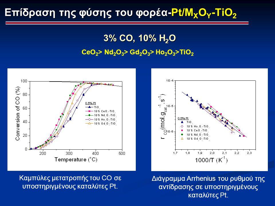 Επίδραση της φύσης του φορέα-Pt/MXOY-TiO2