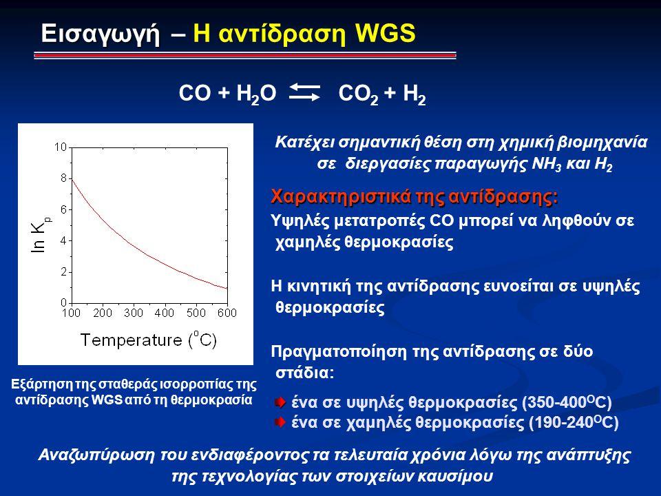 Εισαγωγή – Η αντίδραση WGS