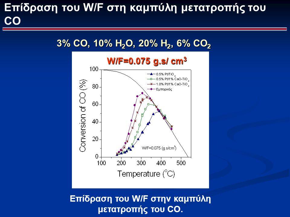 Επίδραση του W/F στην καμπύλη μετατροπής του CO.