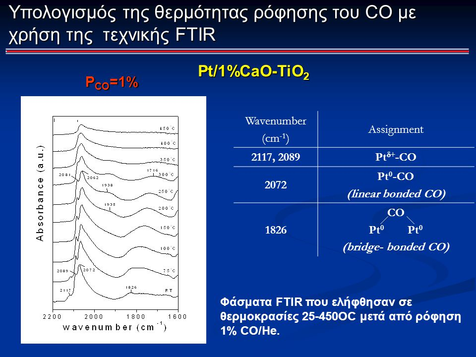 Υπολογισμός της θερμότητας ρόφησης του CO με χρήση της τεχνικής FTIR