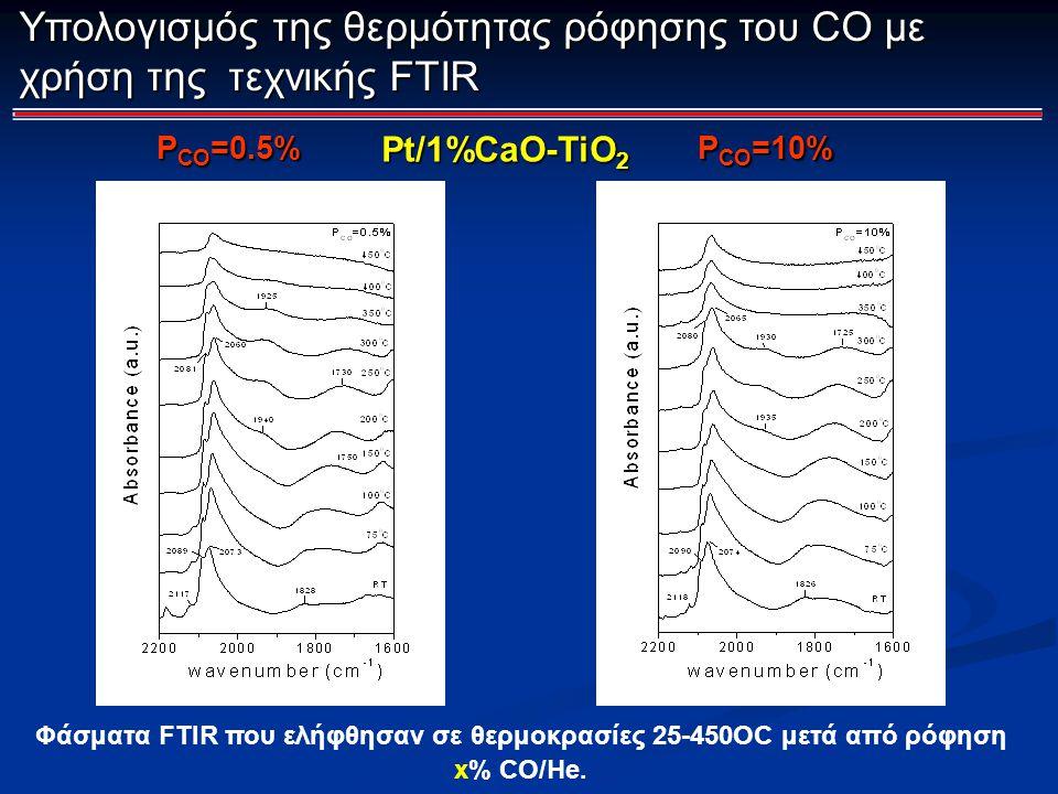Φάσματα FTIR που ελήφθησαν σε θερμοκρασίες 25-450OC μετά από ρόφηση