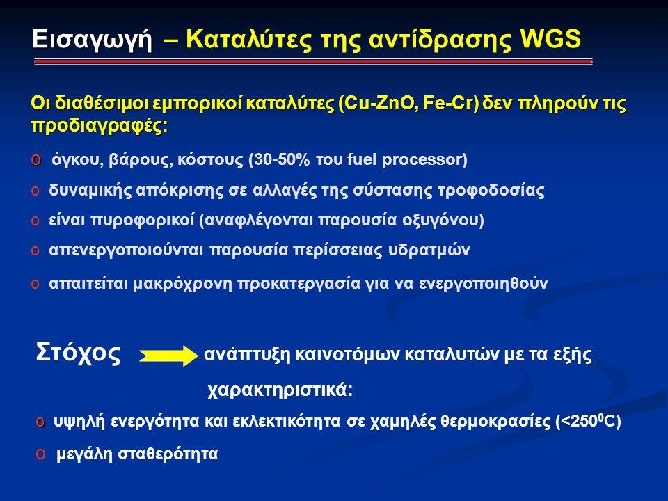 Εισαγωγή – Καταλύτες της αντίδρασης WGS