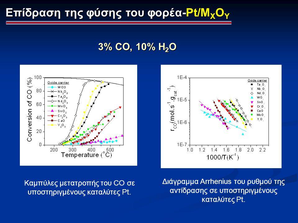 Καμπύλες μετατροπής του CO σε υποστηριγμένους καταλύτες Pt.