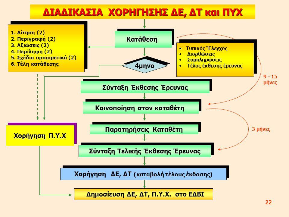 ΔΙΑΔΙΚΑΣΙΑ ΧΟΡΗΓΗΣΗΣ ΔΕ, ΔΤ και ΠΥΧ