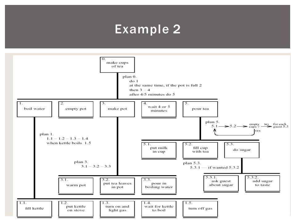 Example 2 20/10/2014 Τμήμα Πληροφορικής