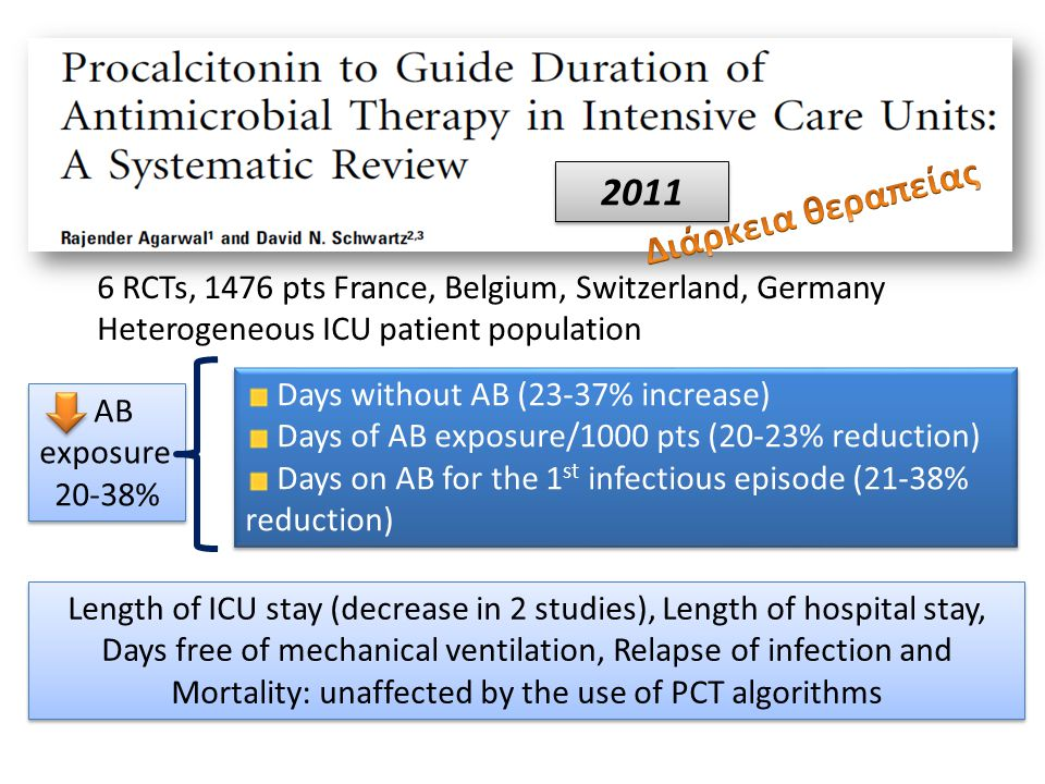 2011 Διάρκεια θεραπείας. 6 RCTs, 1476 pts France, Belgium, Switzerland, Germany. Heterogeneous ICU patient population.