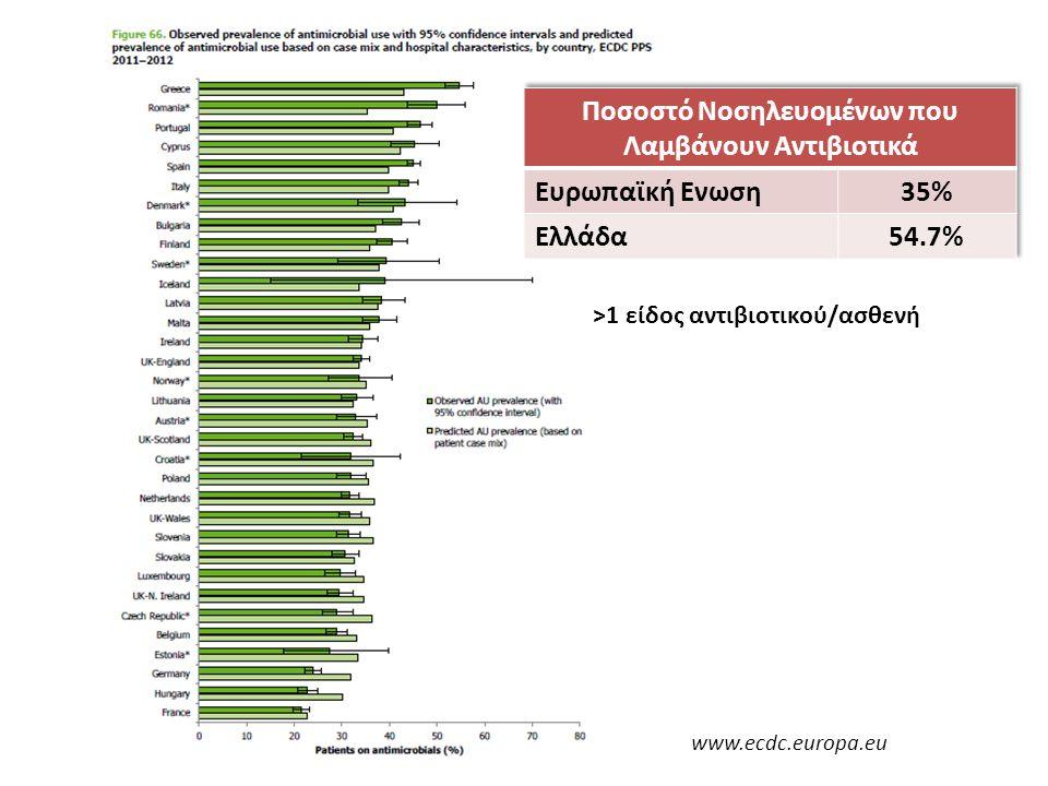 Ποσοστό Νοσηλευομένων που Λαμβάνουν Αντιβιοτικά