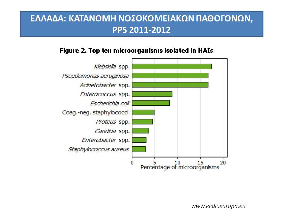 ΕΛΛΑΔΑ: ΚΑΤΑΝΟΜΗ ΝΟΣΟΚΟΜΕΙΑΚΩΝ ΠΑΘΟΓΟΝΩΝ, PPS 2011-2012