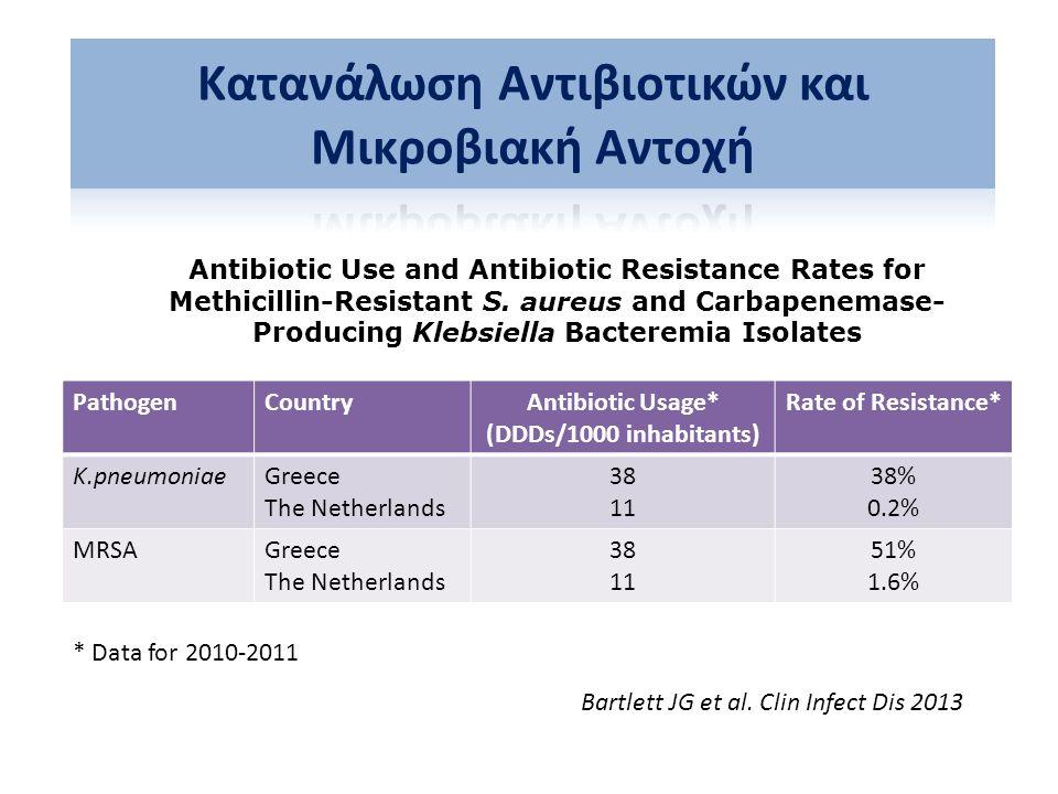 Κατανάλωση Αντιβιοτικών και Μικροβιακή Αντοχή