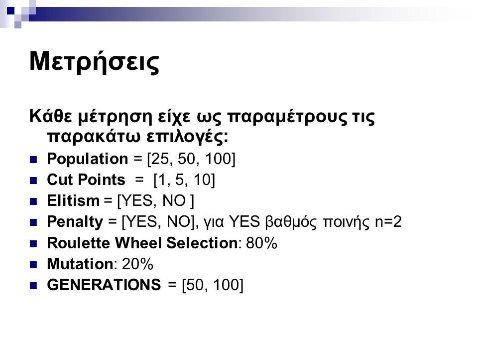 Μετρήσεις Κάθε μέτρηση είχε ως παραμέτρους τις παρακάτω επιλογές: