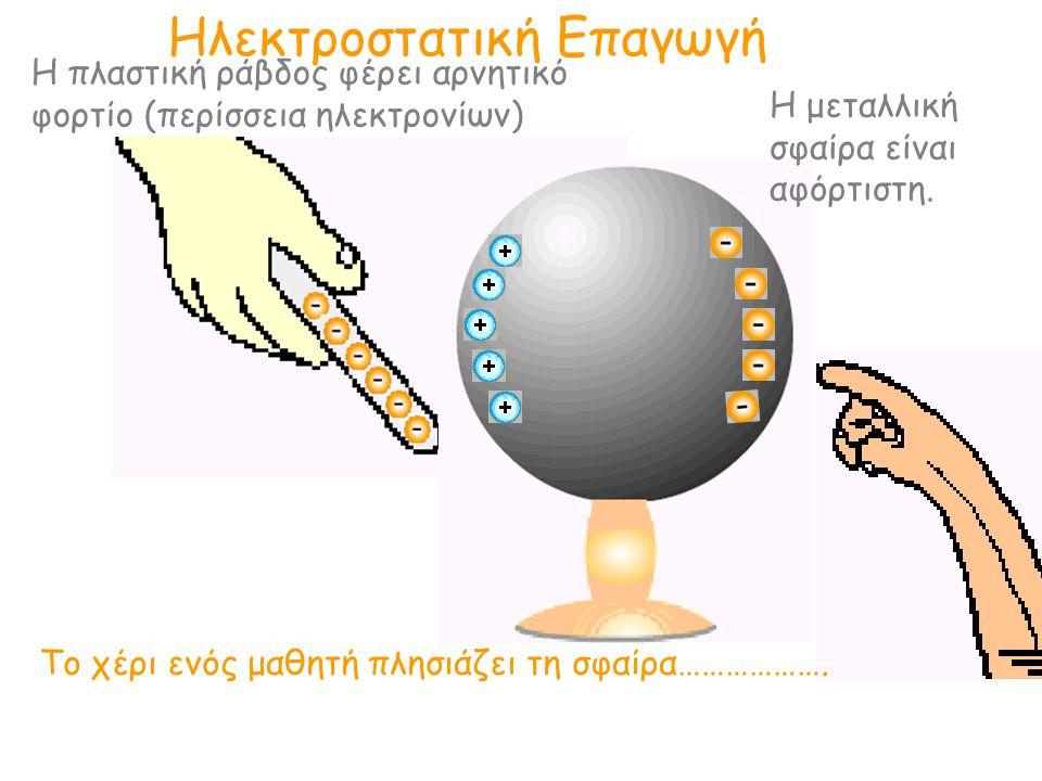 Ηλεκτροστατική Επαγωγή