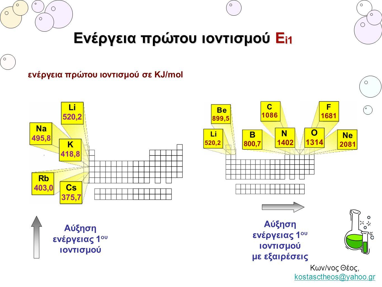 Ενέργεια πρώτου ιοντισμού Ei1