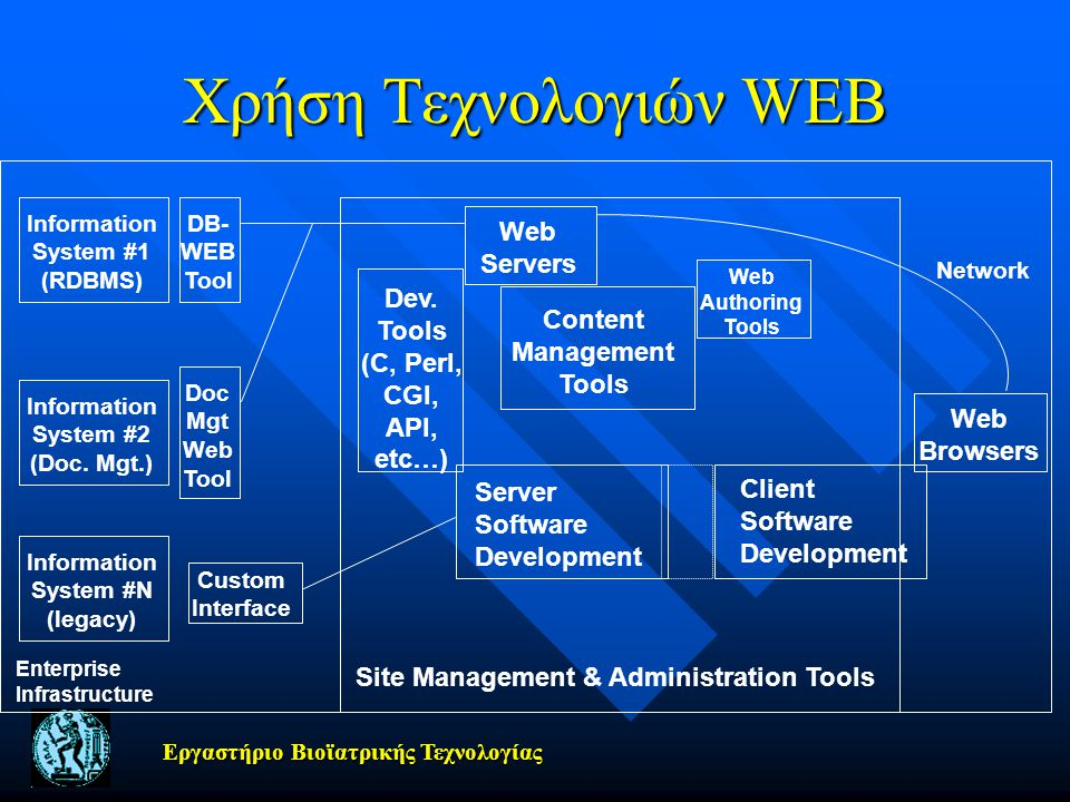 Χρήση Τεχνολογιών WEB Web Servers Dev. Tools Content (C, Perl,