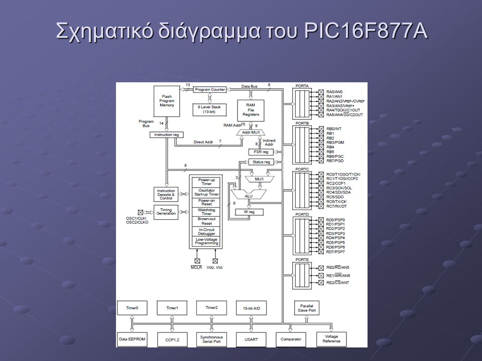 Σχηματικό διάγραμμα του PIC16F877A