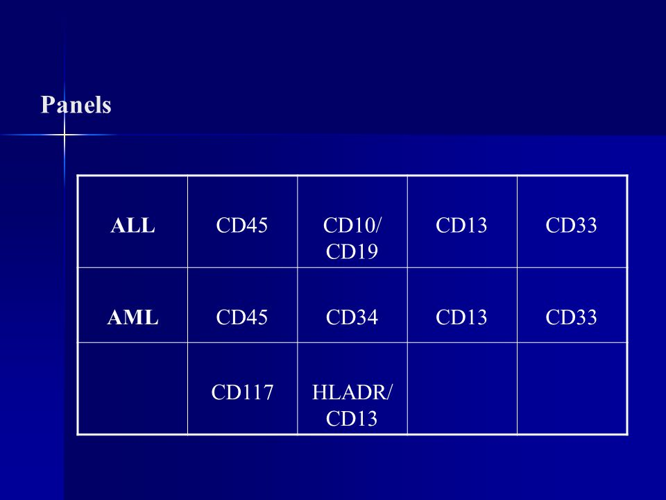 Panels ALL CD45 CD10/ CD19 CD13 CD33 AML CD34 CD117 HLADR/ CD13