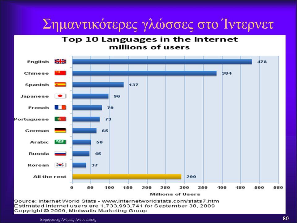 Σημαντικότερες γλώσσες στο Ίντερνετ