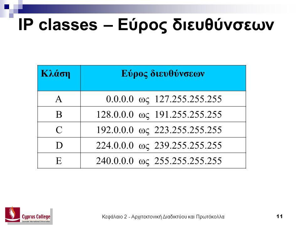 IP classes – Εύρος διευθύνσεων
