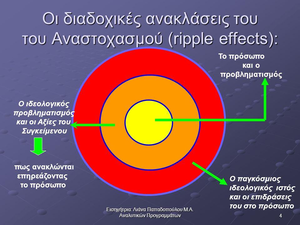 Οι διαδοχικές ανακλάσεις του του Αναστοχασμού (ripple effects):