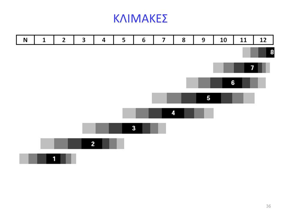 ΚΛΙΜΑΚΕΣ 36 36