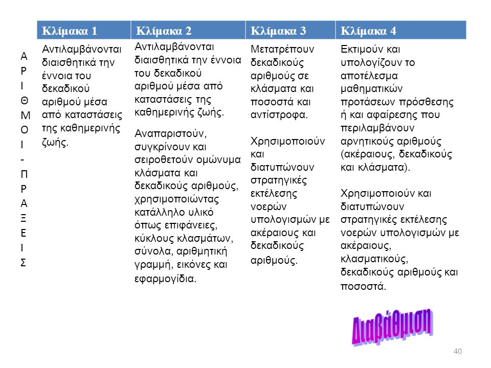Διαβάθμιση ΑΡΙΘΜΟΙ - ΠΡΑΞΕ Ι Σ 40 40 Κλίμακα 1 Κλίμακα 2 Κλίμακα 3