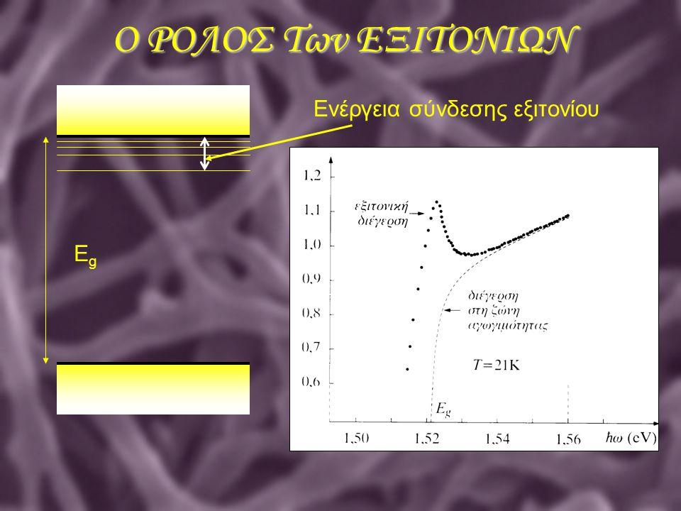 Ο ΡΟΛΟΣ Των ΕΞΙΤΟΝΙΩΝ Ενέργεια σύνδεσης εξιτονίου Eg