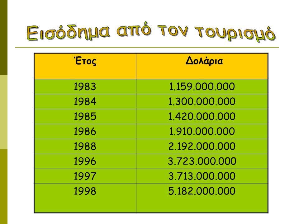 Εισόδημα από τον τουρισμό