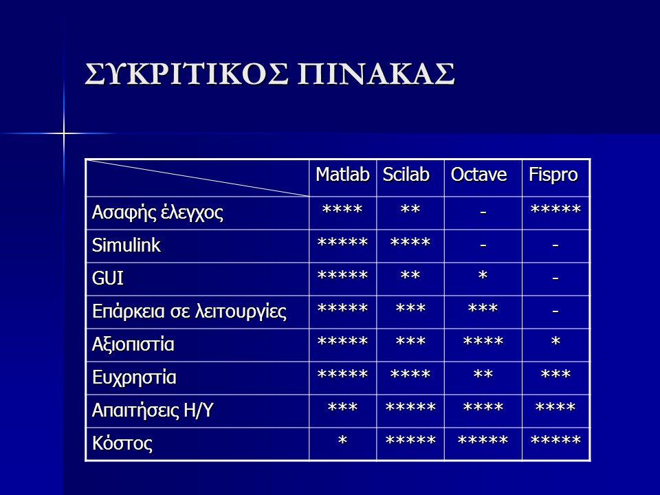 ΣΥΚΡΙΤΙΚΟΣ ΠΙΝΑΚΑΣ Matlab Scilab Octave Fispro Ασαφής έλεγχος **** **