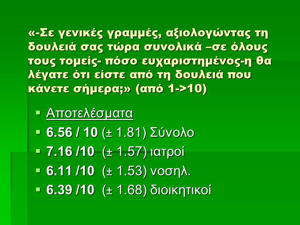 Αποτελέσματα 6.56 / 10 (± 1.81) Σύνολο 7.16 /10 (± 1.57) ιατροί