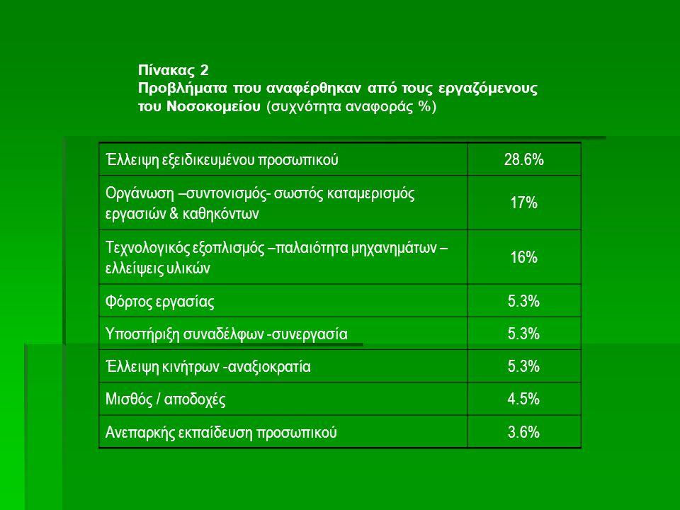 Έλλειψη εξειδικευμένου προσωπικού 28.6%