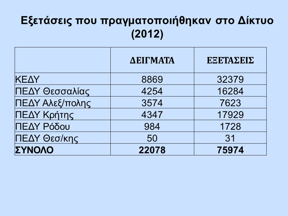 Εξετάσεις που πραγματοποιήθηκαν στο Δίκτυο (2012)