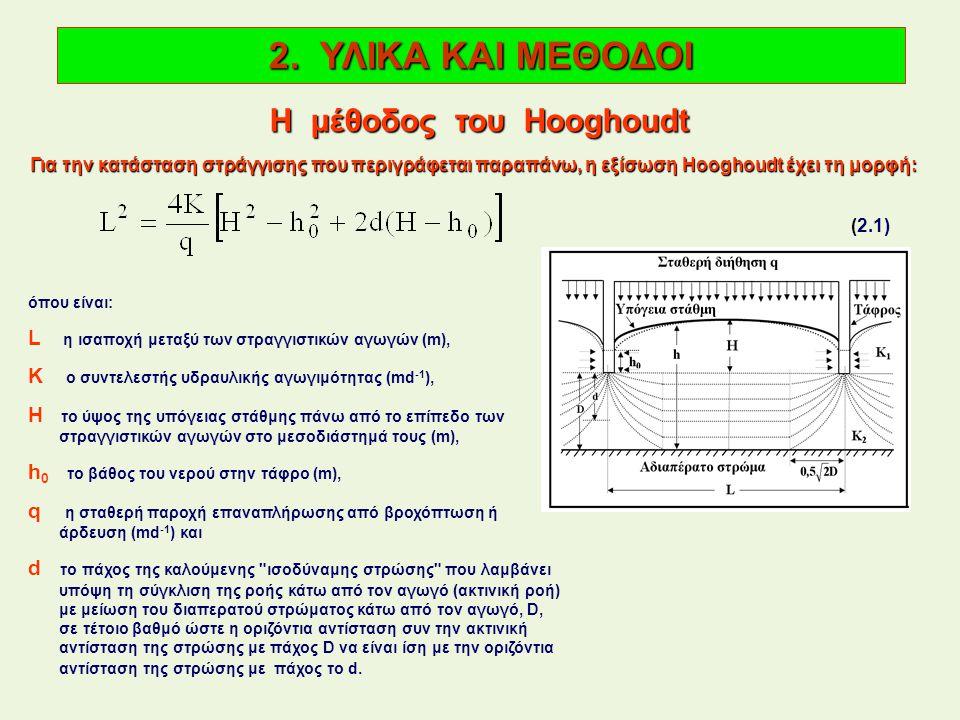 Η μέθοδος του Hooghoudt