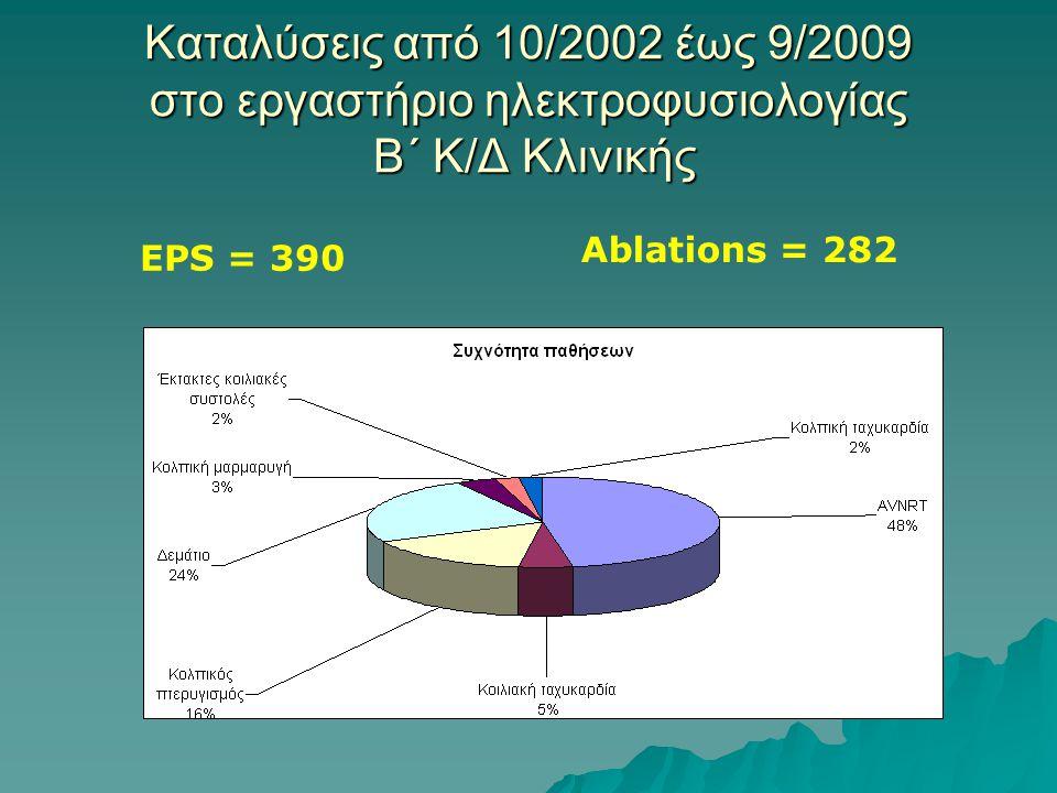 Καταλύσεις από 10/2002 έως 9/2009 στο εργαστήριο ηλεκτροφυσιολογίας B´ Κ/Δ Κλινικής