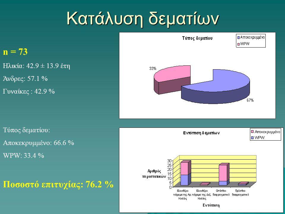 Κατάλυση δεματίων n = 73 Ποσοστό επιτυχίας: 76.2 %