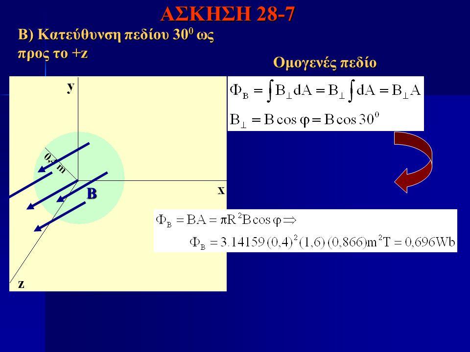 ΑΣΚΗΣΗ 28-7 Β) Κατεύθυνση πεδίου 300 ως προς το +z Ομογενές πεδίο Β